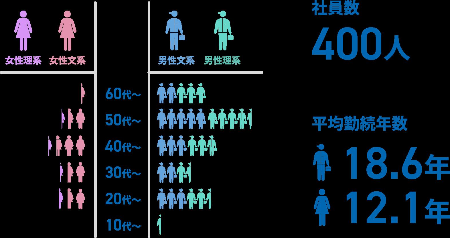 女性理系 女性文系 男性文系 男性理系 60代〜 50代〜 40代〜 30代〜 20代〜 10代〜 社員数 400人 平均勤続年数 18.6年 12.1年