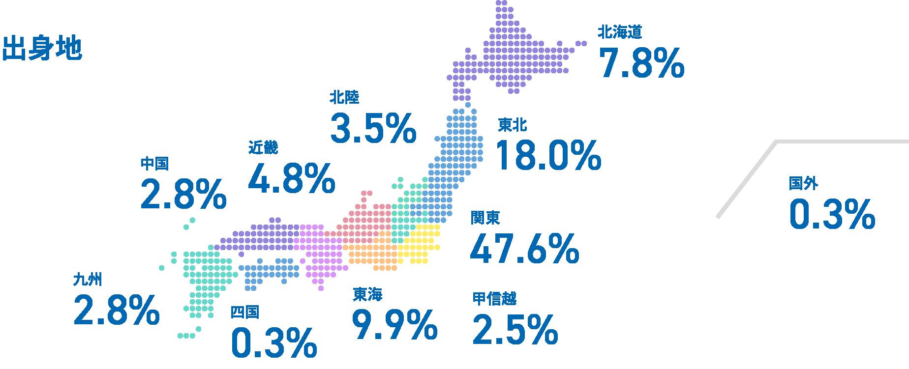 出身地 北陸 3.5% 近畿 4.8% 中国 2.8% 九州 2.8% 北海道 7.8% 東北 18.0% 北関東 4.3% 南関東 43.3% 国外 0.3% 四国 0.3% 東海 9.9% 甲信越 2.5%