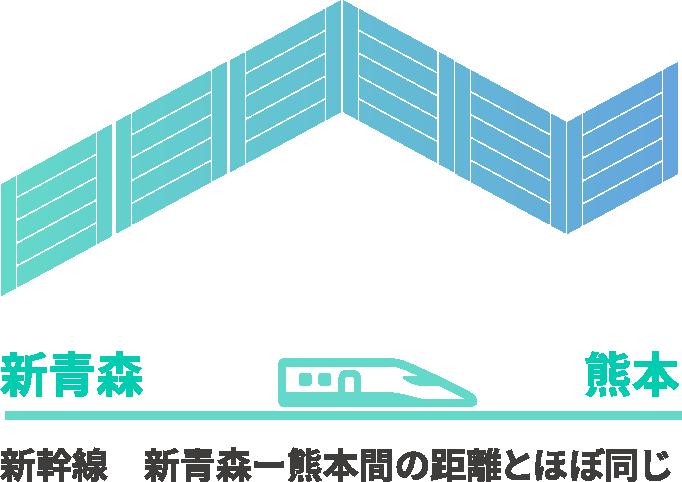 新青森 熊本 新幹線 新青森ー熊本間の距離とほぼ同じ