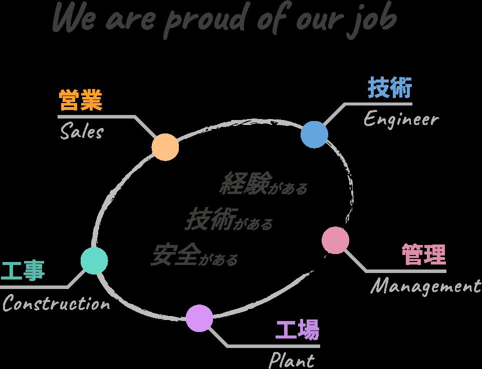 We are proud of our job 営業 Sales 技術 Engineer 管理 Management 工場 Plant 工事 Construction 経験がある 技術がある 安全がある
